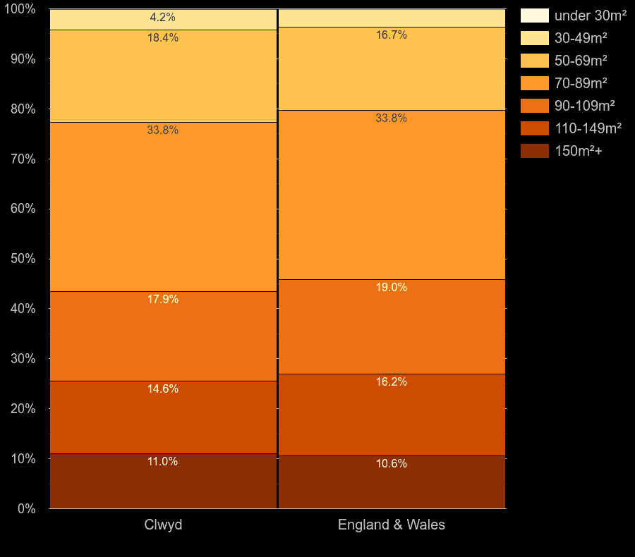 Clwyd houses by floor area size