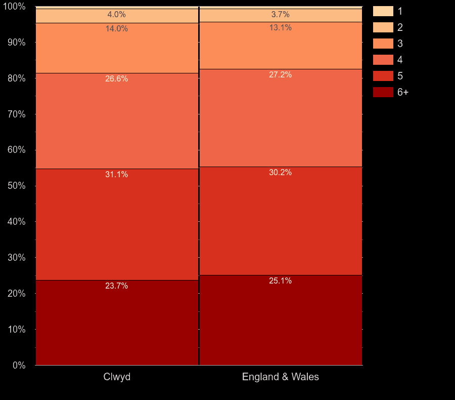 Clwyd houses by number of heated rooms