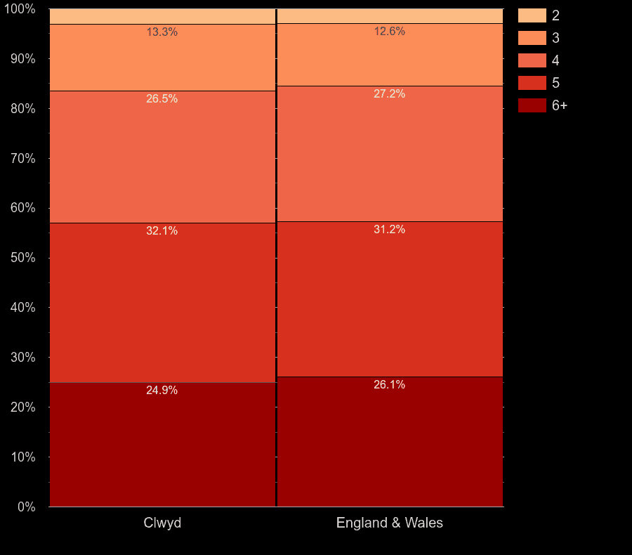 Clwyd houses by number of rooms