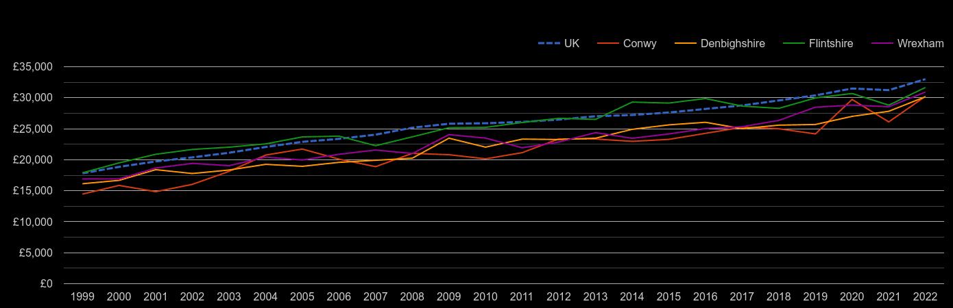 Clwyd median salary by year