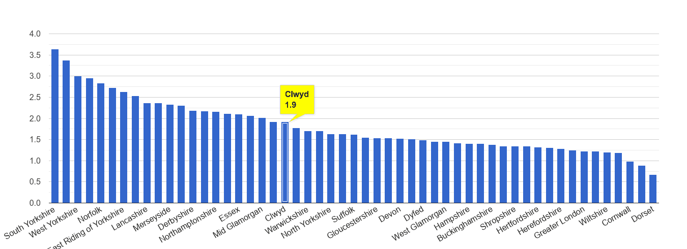 Clwyd other crime rate rank