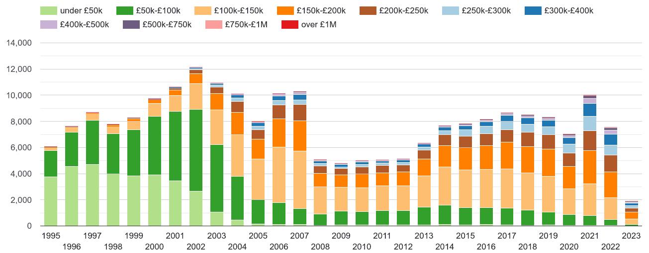 Clwyd property sales volumes