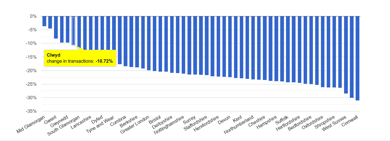 Clwyd sales volume change rank