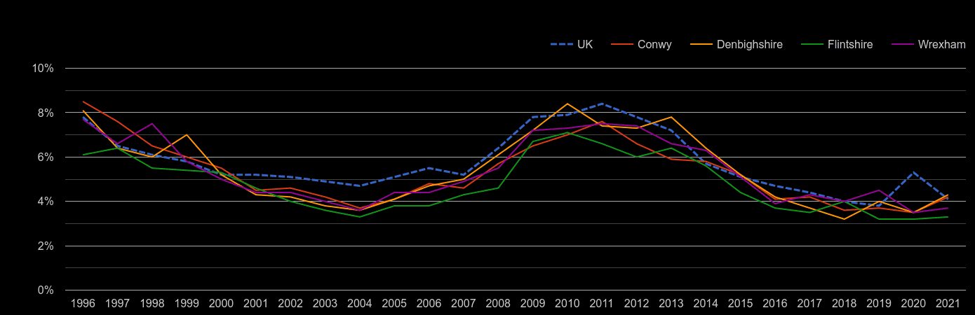Clwyd unemployment rate by year