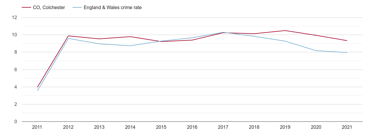 Colchester criminal damage and arson crime rate