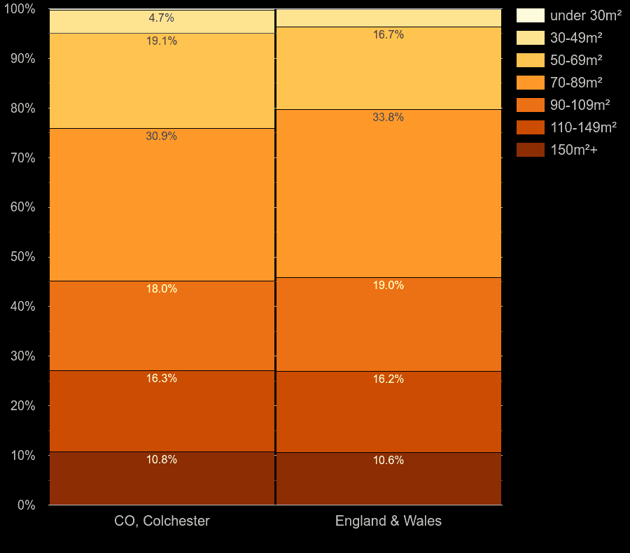 Colchester houses by floor area size