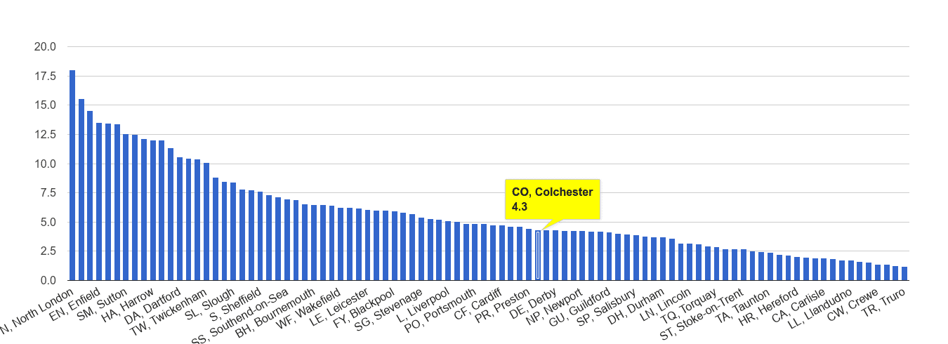 Colchester vehicle crime rate rank