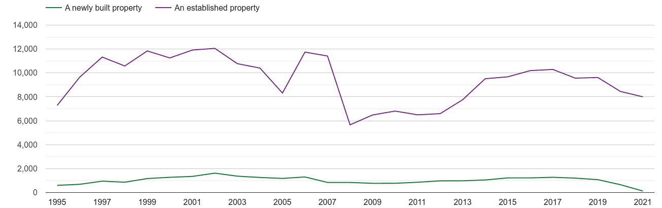 Cornwall annual sales of new homes and older homes