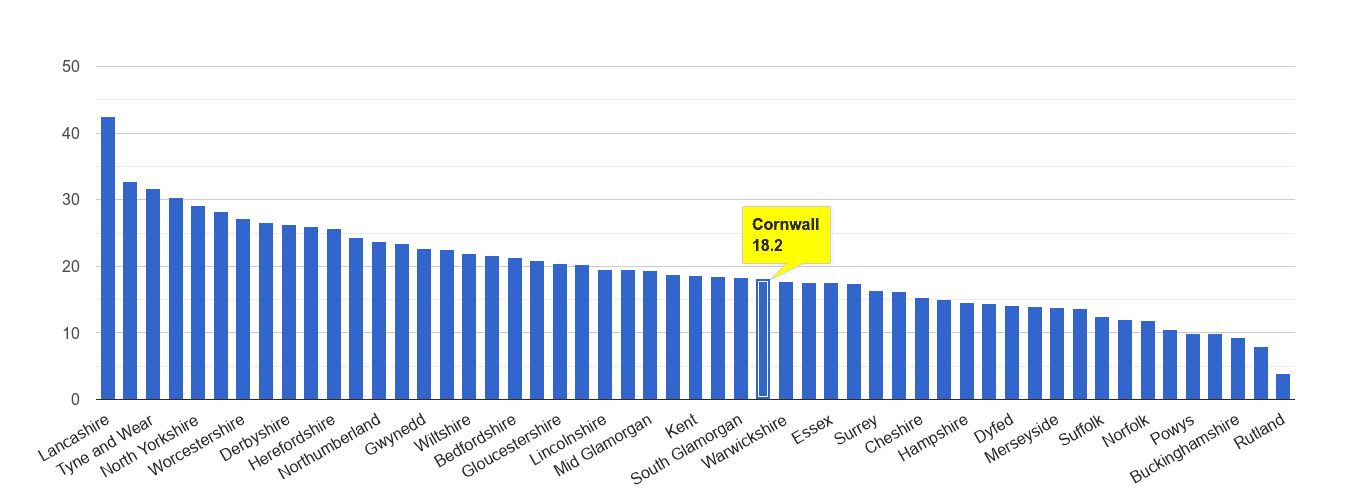 Cornwall antisocial behaviour crime rate rank