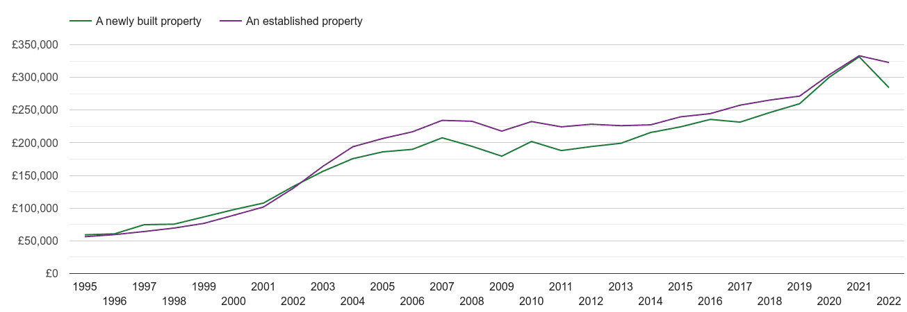 Cornwall house prices new vs established