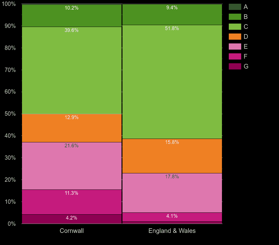 Cornwall houses by energy rating