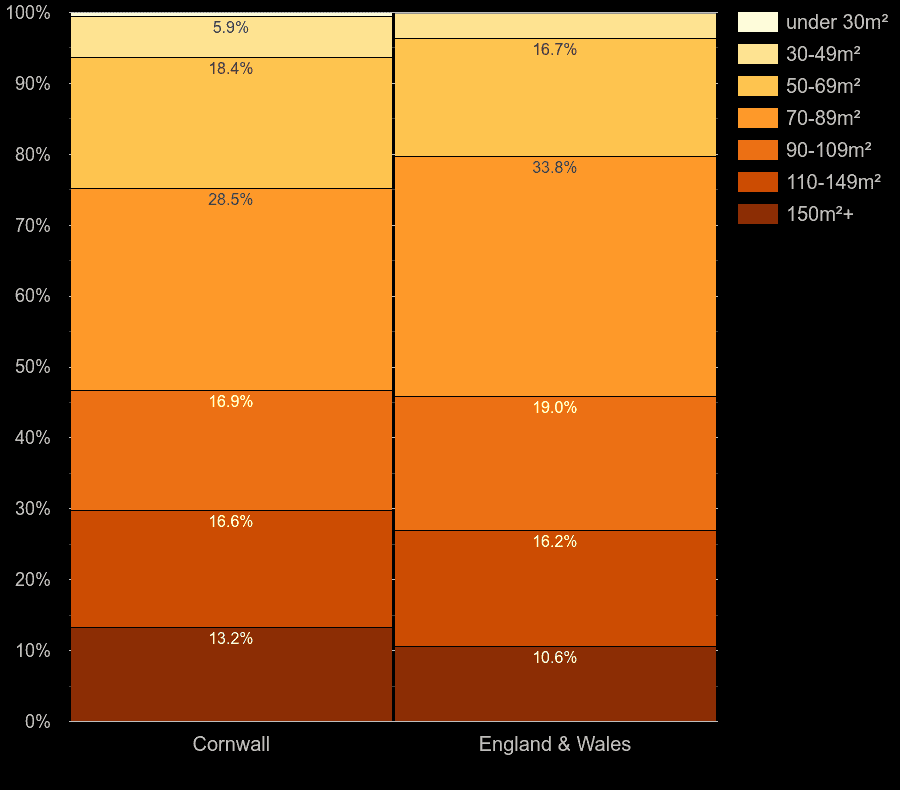 Cornwall houses by floor area size