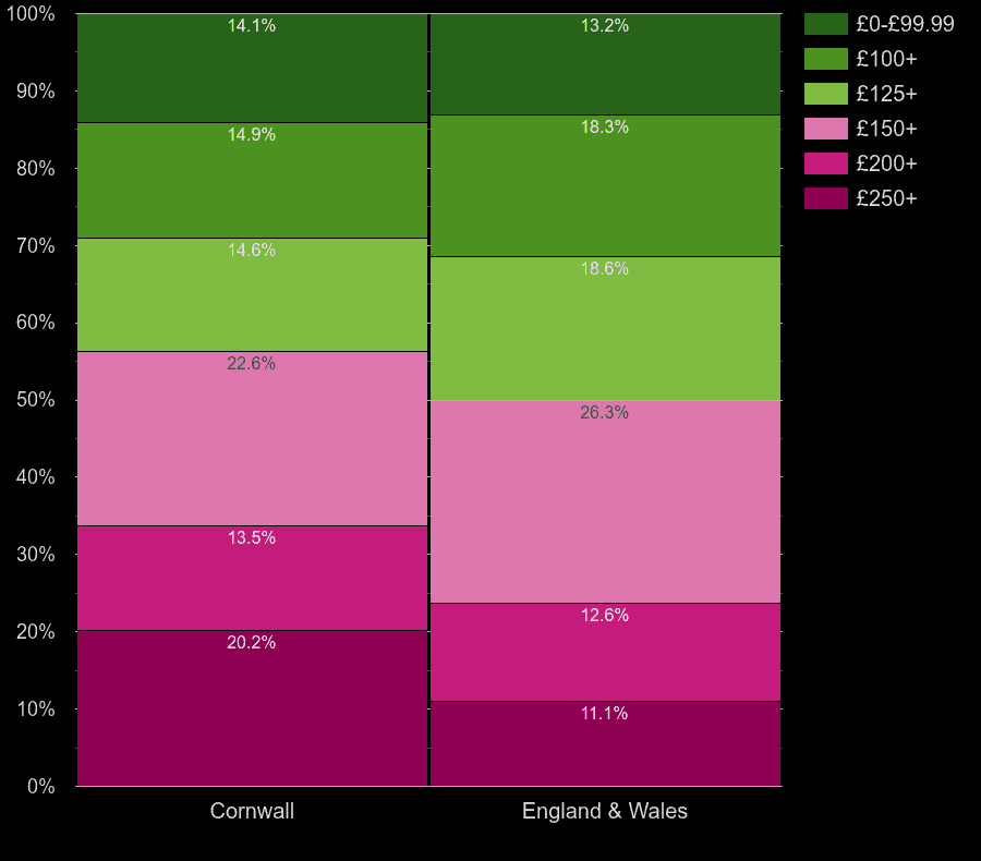 Cornwall houses by heating cost per room
