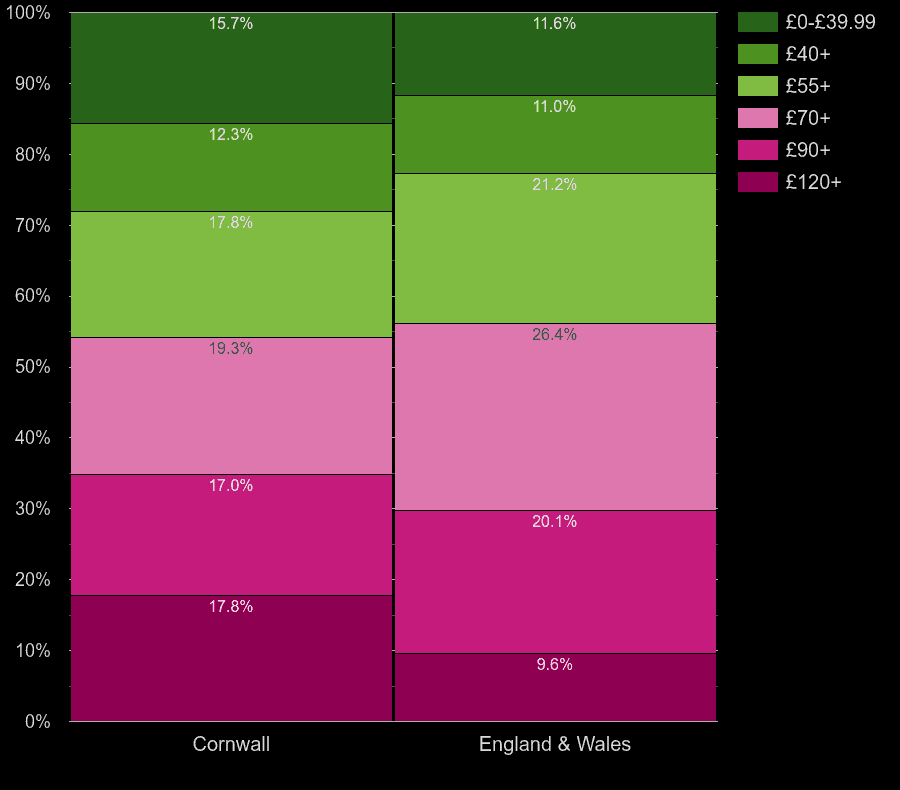Cornwall houses by heating cost per square meters