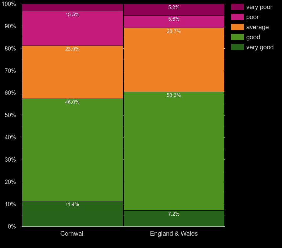 Cornwall houses by main heating control energy efficiency