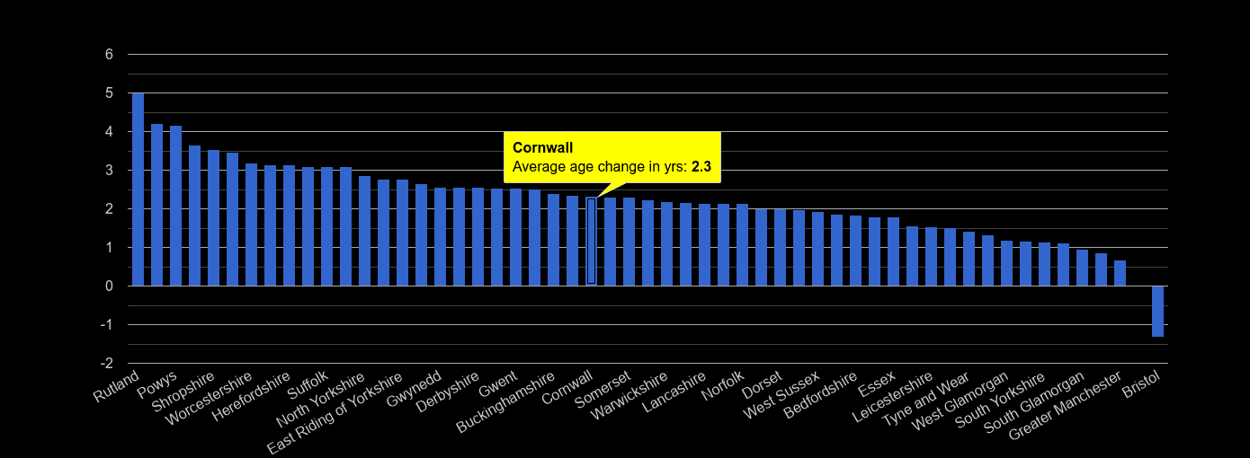 Cornwall population average age change rank by year