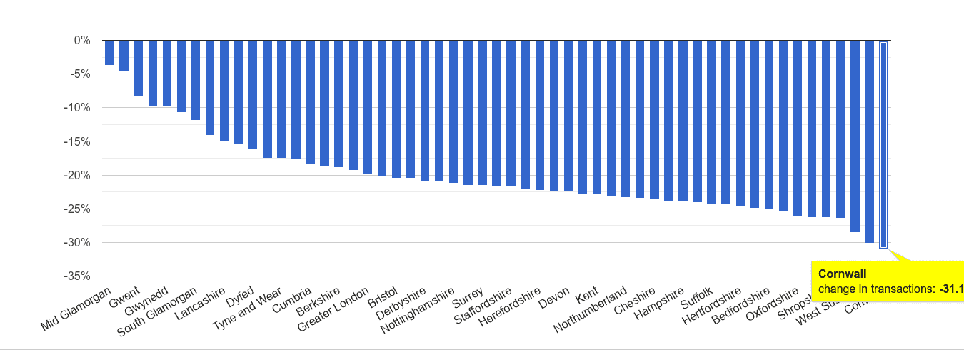 Cornwall sales volume change rank