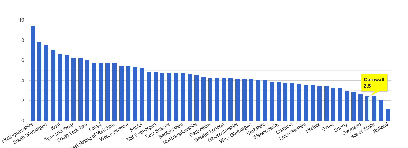 Cornwall shoplifting crime rate rank