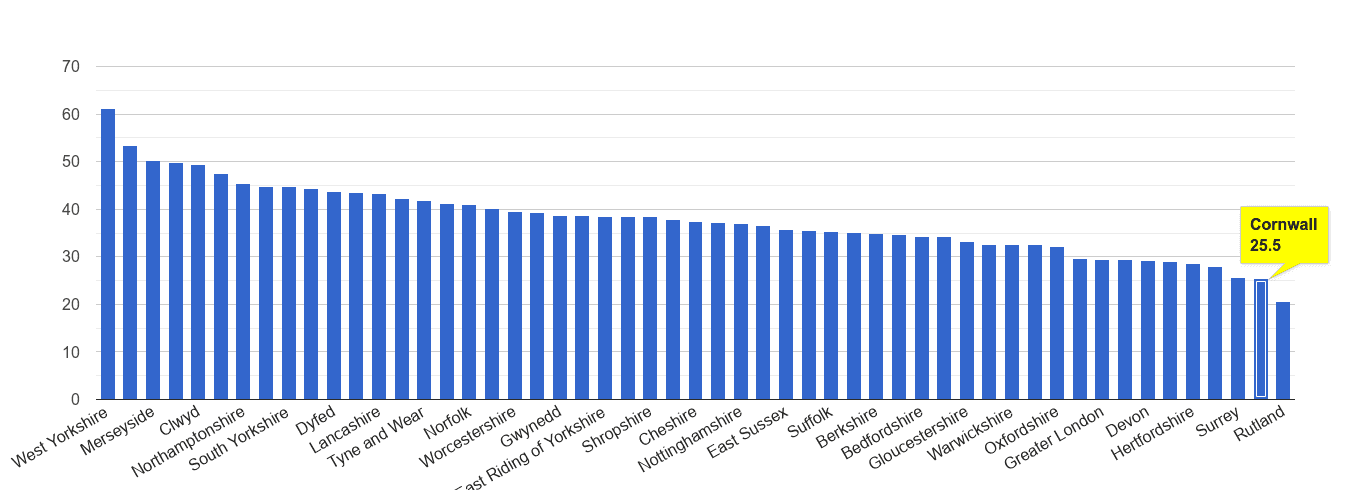 Cornwall violent crime rate rank