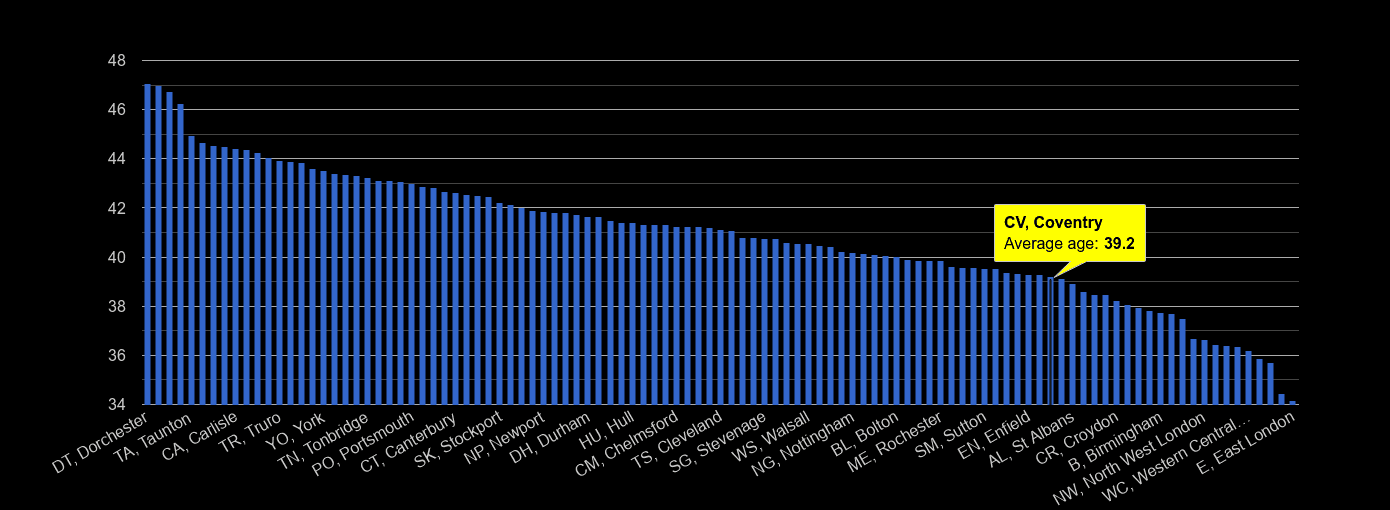 Coventry average age rank by year