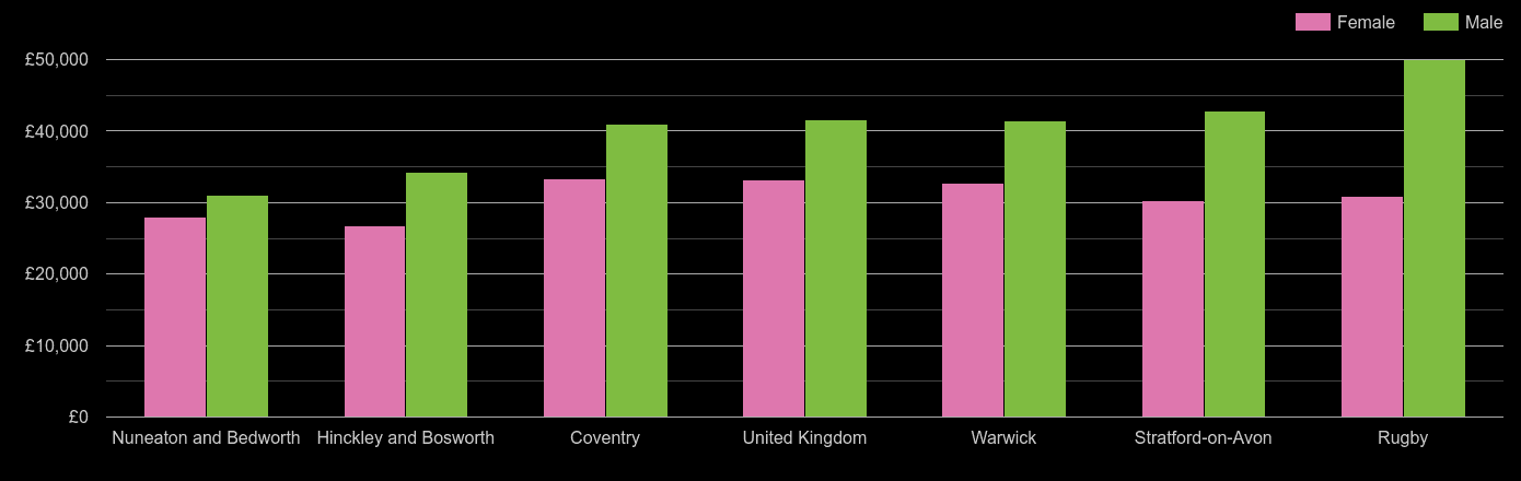 Coventry average salary comparison by sex