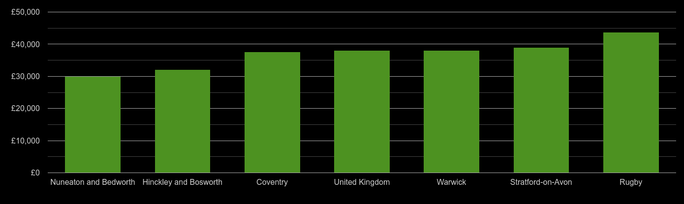 Coventry average salary comparison