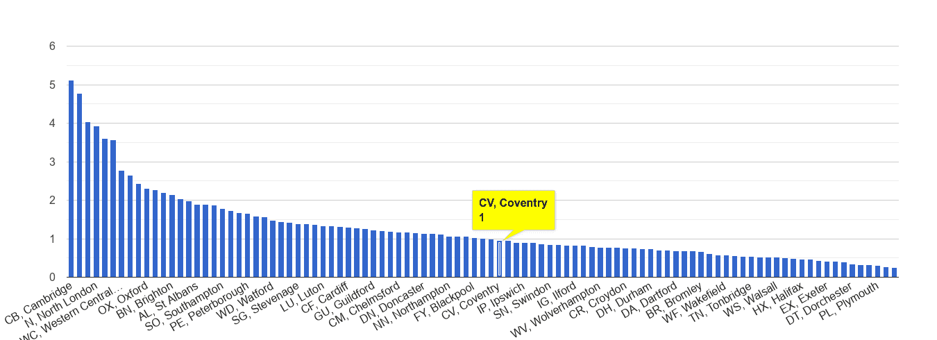 Coventry bicycle theft crime rate rank