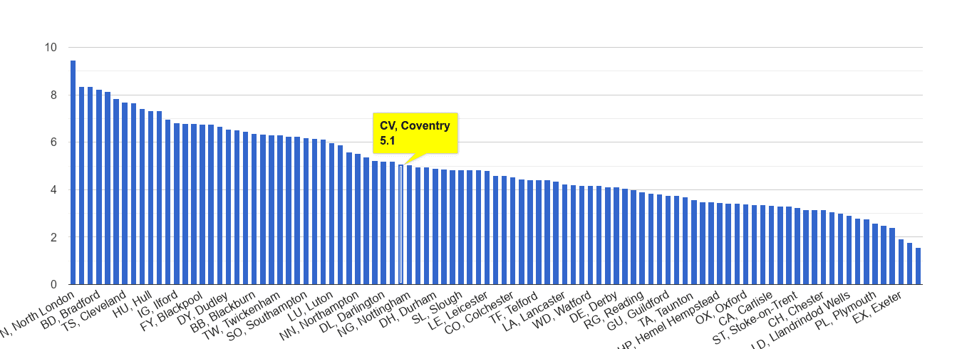 Coventry burglary crime rate rank