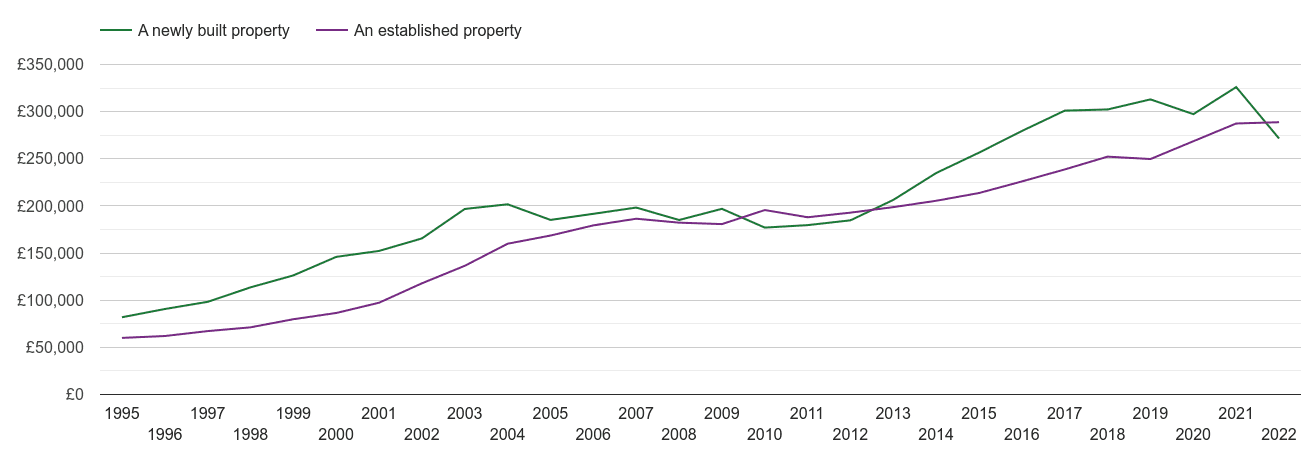 Coventry house prices new vs established