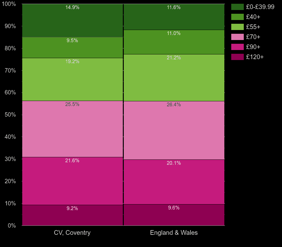 Coventry houses by heating cost per square meters