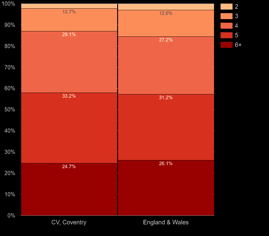 Coventry houses by number of rooms