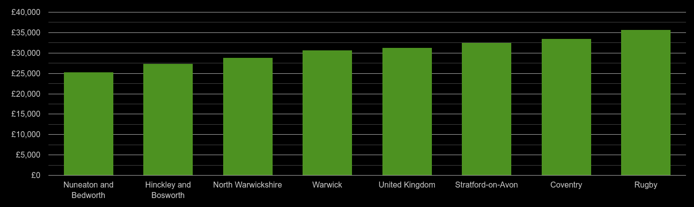 Coventry median salary comparison