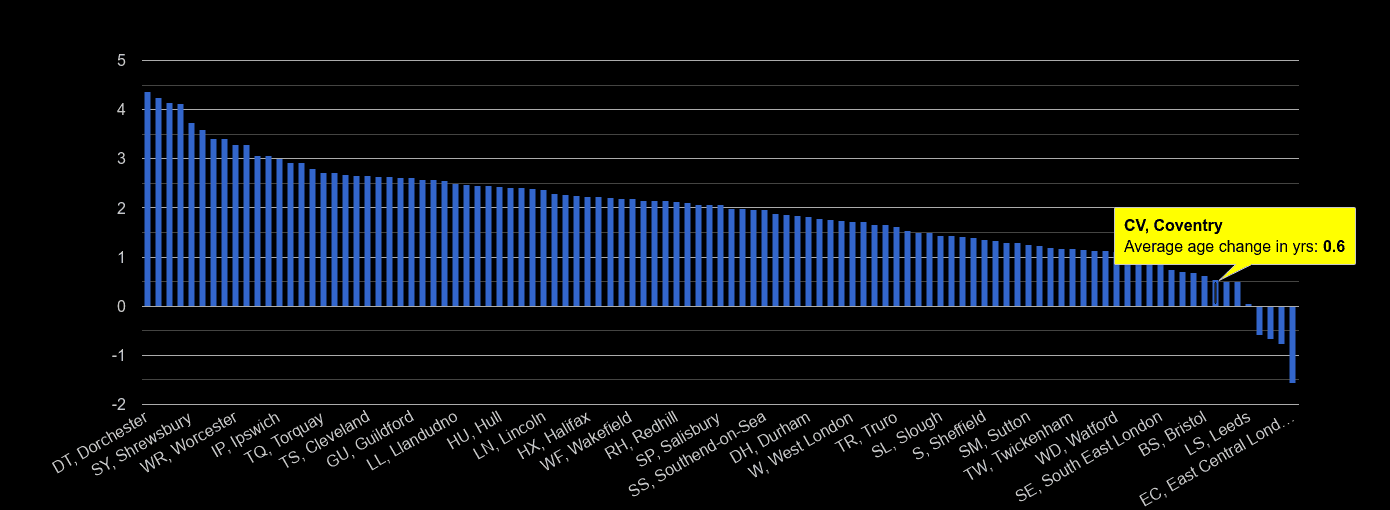 Coventry population average age change rank by year
