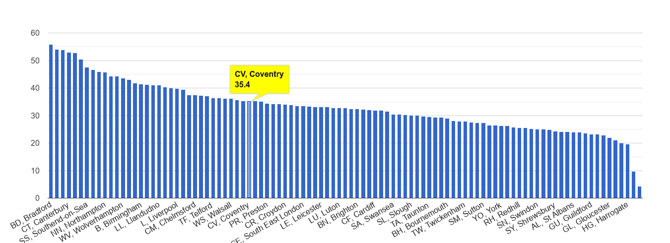 Coventry violent crime rate rank