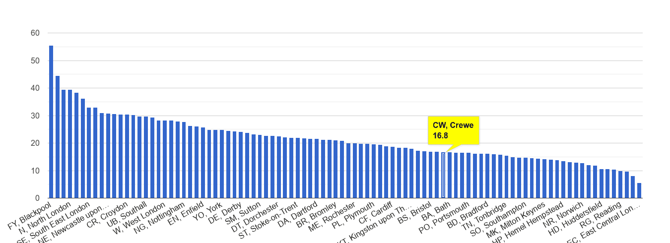 Crewe antisocial behaviour crime rate rank