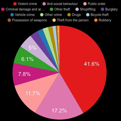 Crewe crime statistics