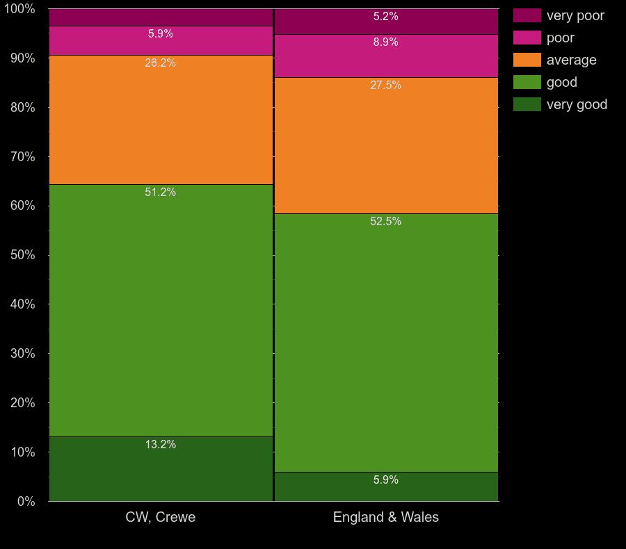 Crewe homes by main heating control energy efficiency