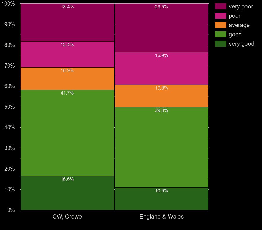 Crewe homes by walls energy efficiency