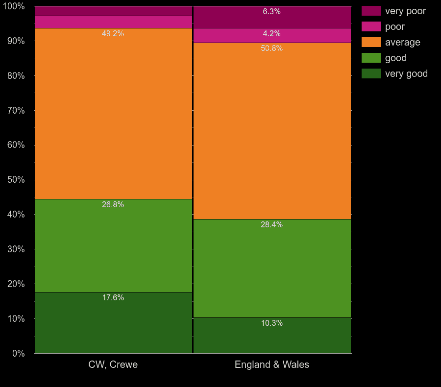 Crewe homes by windows energy efficiency