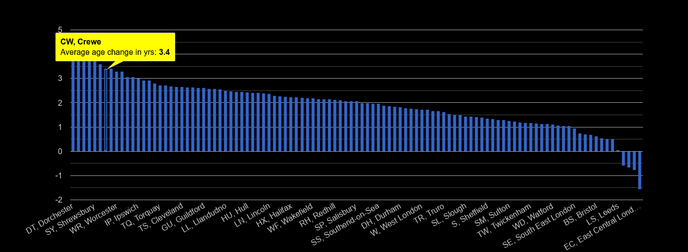 Crewe population average age change rank by year