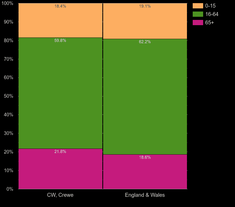 Crewe working age population share