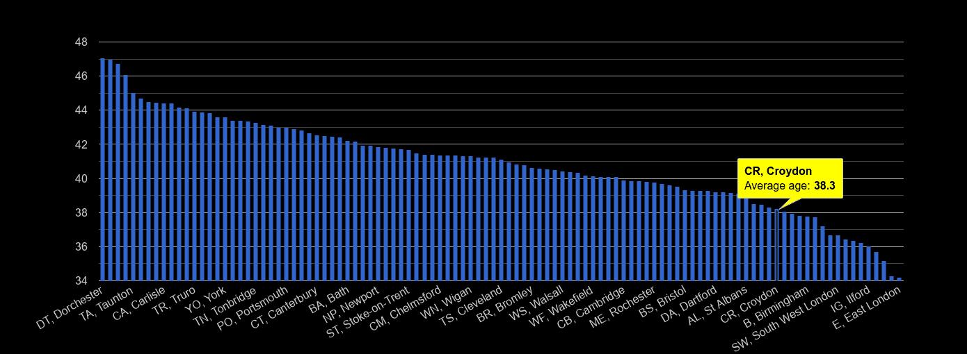Croydon average age rank by year