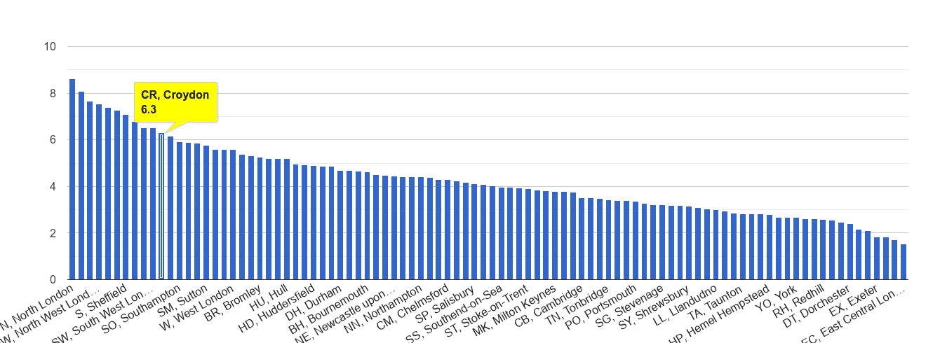 Croydon burglary crime rate rank