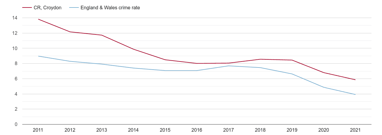 Croydon burglary crime rate
