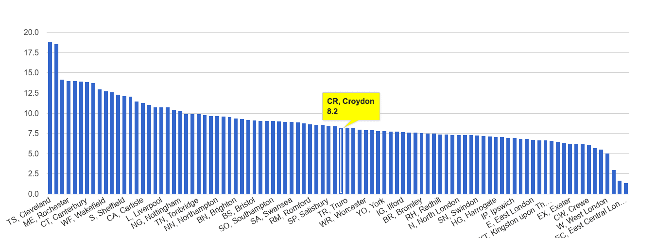 Croydon criminal damage and arson crime rate rank
