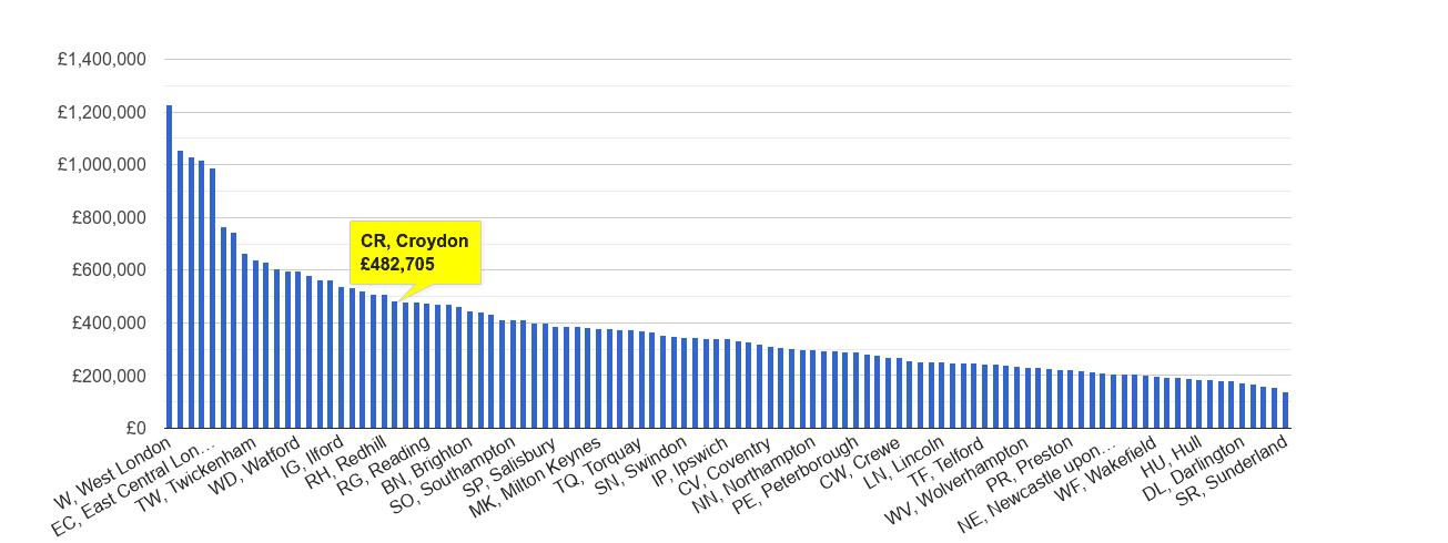 Croydon house price rank