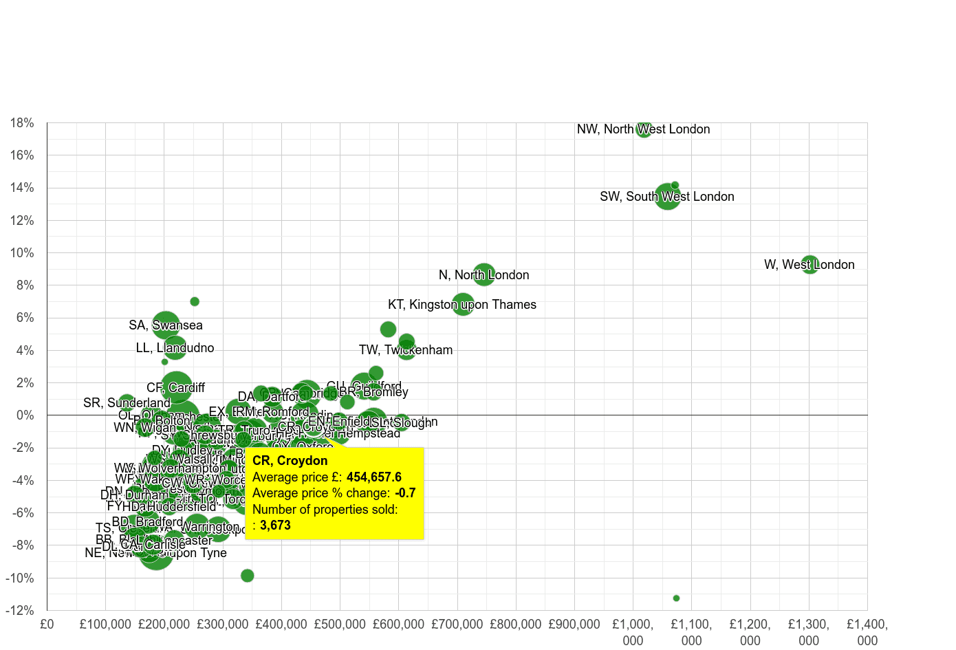 Croydon house prices compared to other areas