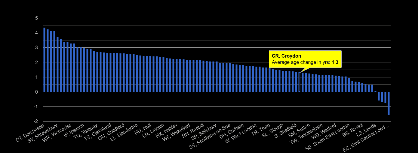 Croydon population average age change rank by year