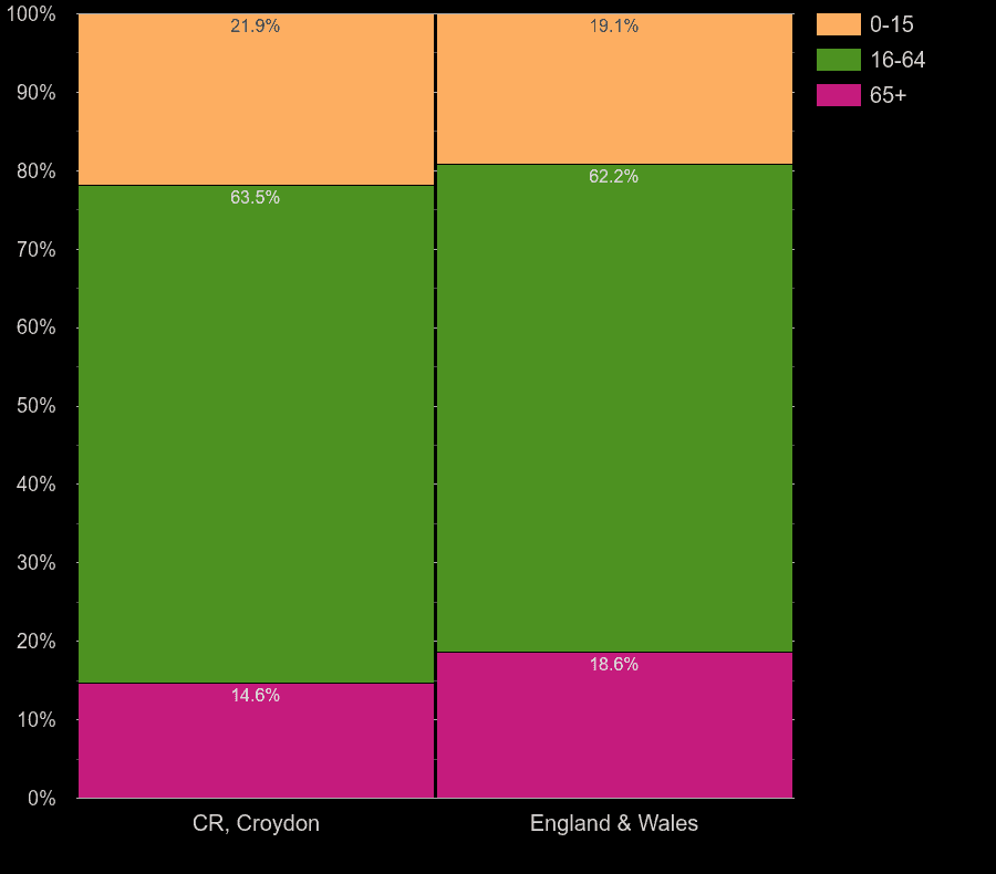 Croydon working age population share