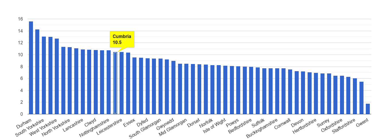 Cumbria criminal damage and arson crime rate rank